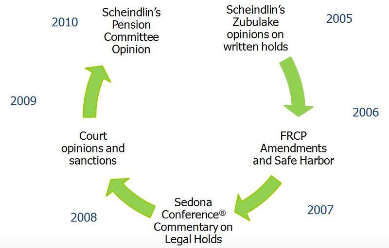 Image Courtesy of www.LegalHoldPro.com